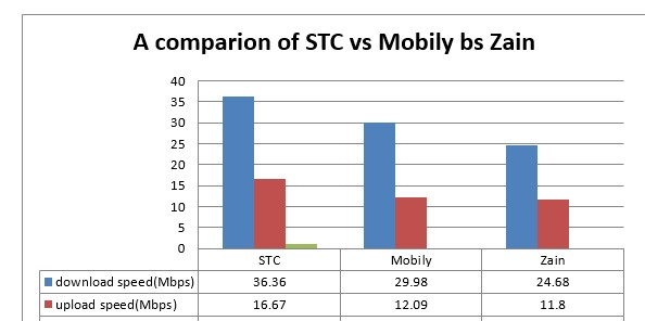 A comparion of STC vs Mobily bs Zain