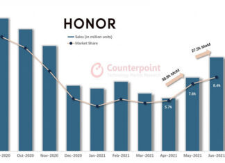 Counterpoint Honor strongly rebounds in China